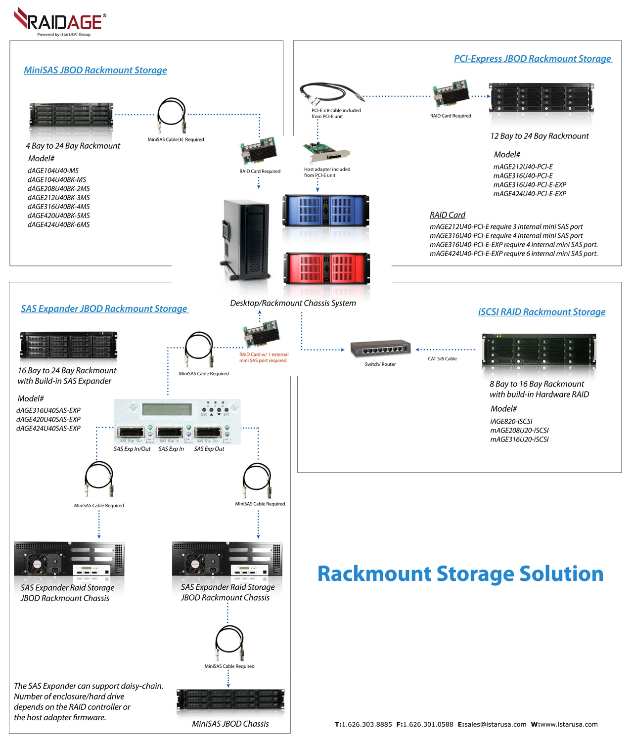 connectiondiagraml1 industrial chassis istarusa products k hd4488 1m hd minisas